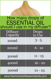 How Many Drops of Essential Oils Should I Use in My Diffuser?