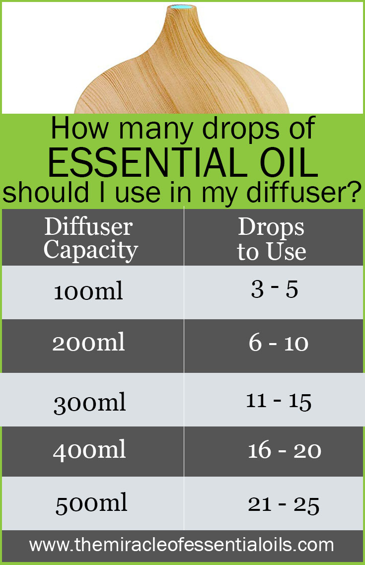 how many drops of essential oil should i use in my diffuser
